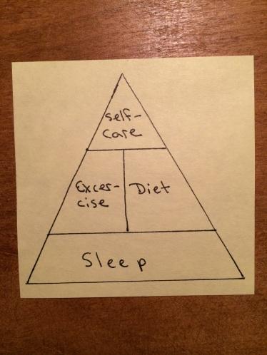 Staying Healthy Pyramid